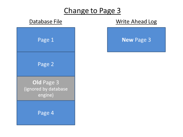 Page Altered - new version written to WAL