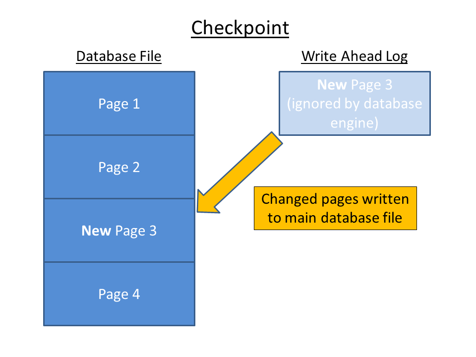 The Forensic Implications of SQLite's Write Ahead Log | Digital